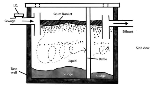 how-a-septic-tank-works