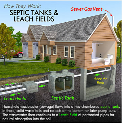 how-a-septic-system-works